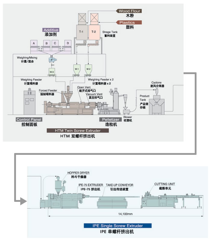 CTE WPC Compounding & Extrusion Line 画像をクリックすると拡大します